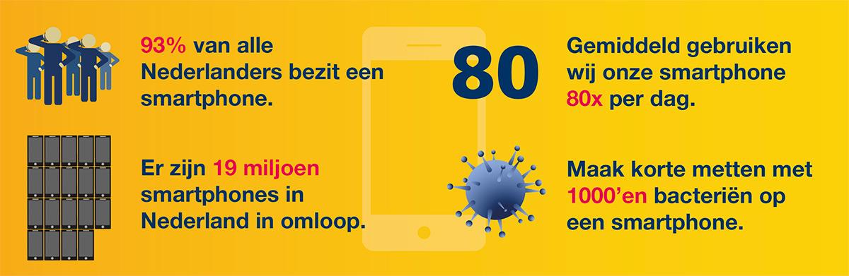 4 redenen waarom antibacteriële Smartphone Reinigers in te zetten